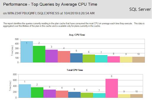 mssql.performance.top.queries.10.11.19