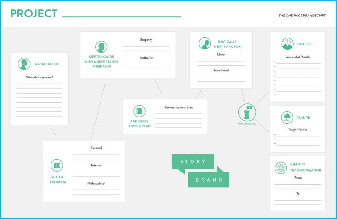 brandscript template to help design the best brand message