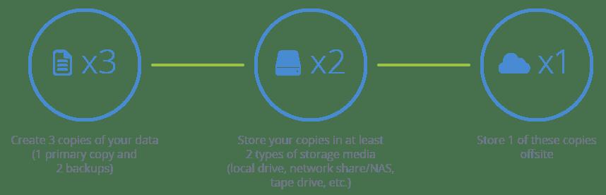 3-2-1-backup-method