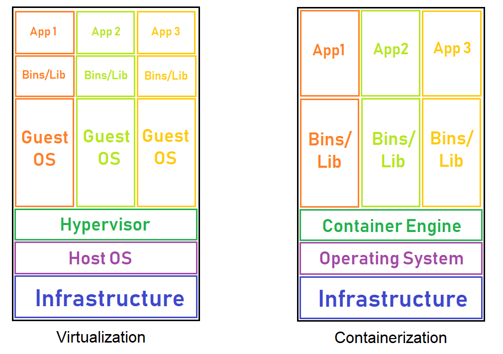 vm-vs-containers