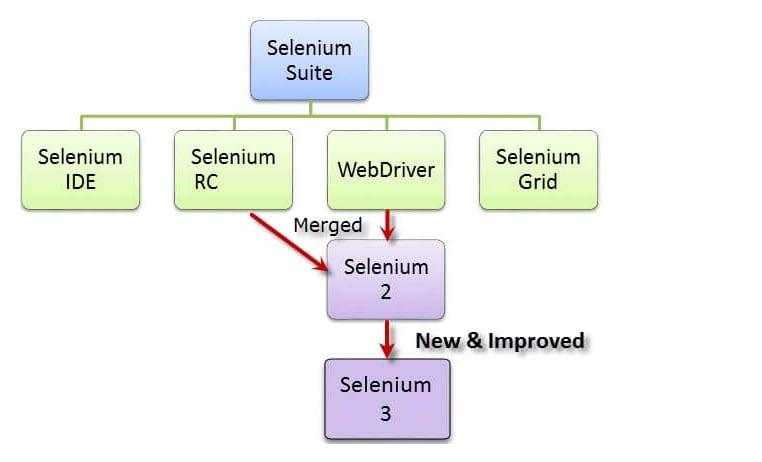 selenium parts