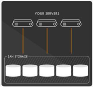 fault tolerance using san storage