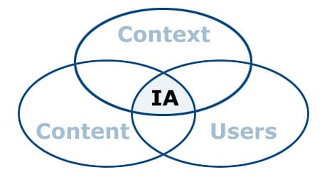 Users, Content and Context - the three sides to information architecture.