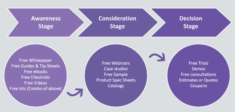 Buyer stages help guide your information architecture