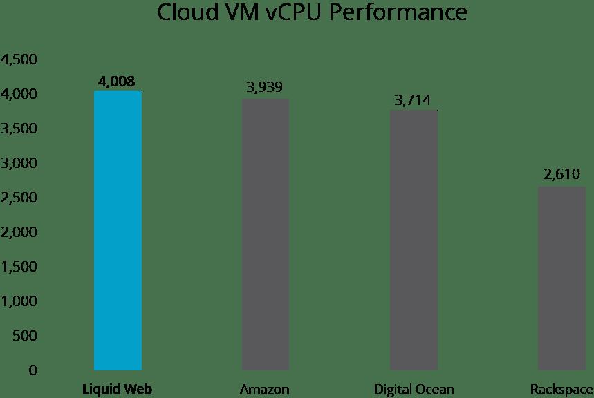Cloud VM vCPU Performance