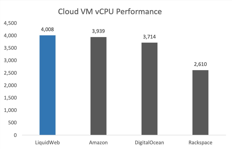 VM vCPU Performance - VPS Hosting Comparison