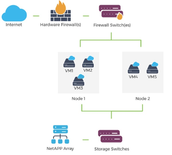 how does vmware private cloud work