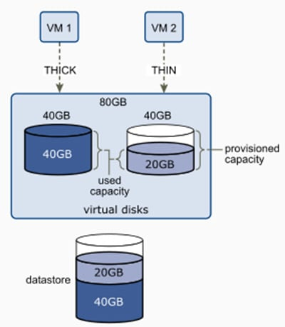 thin disk provisioning on vmware private cloud
