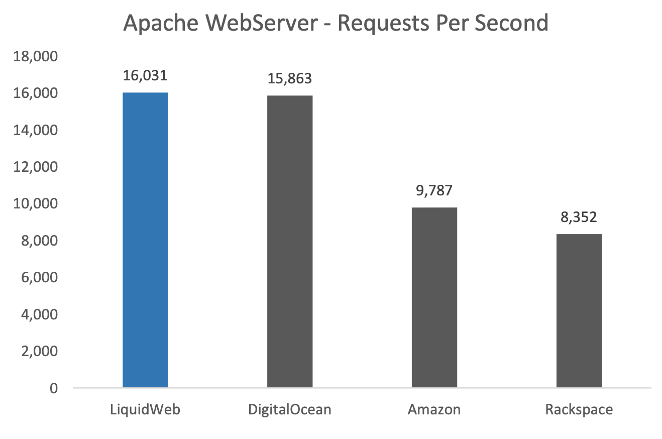 Apache Webserver Requests per Second - VPS Hosting Comparison