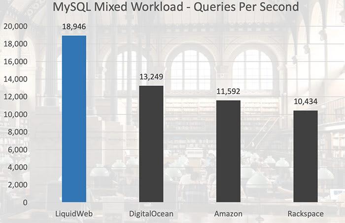 MySQL Mixed Workload - VPS Hosting Comparison
