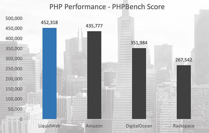 PHP Performance - VPS Hosting Comparison