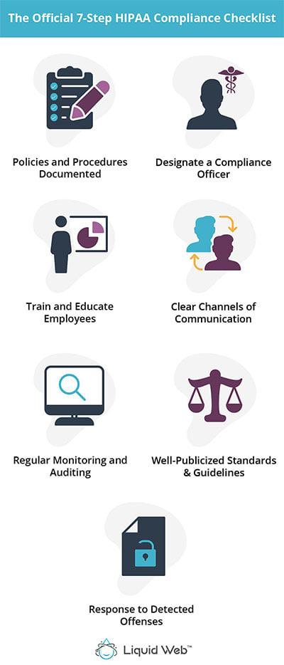 Official 7-Step HIPAA Compliance Checklist