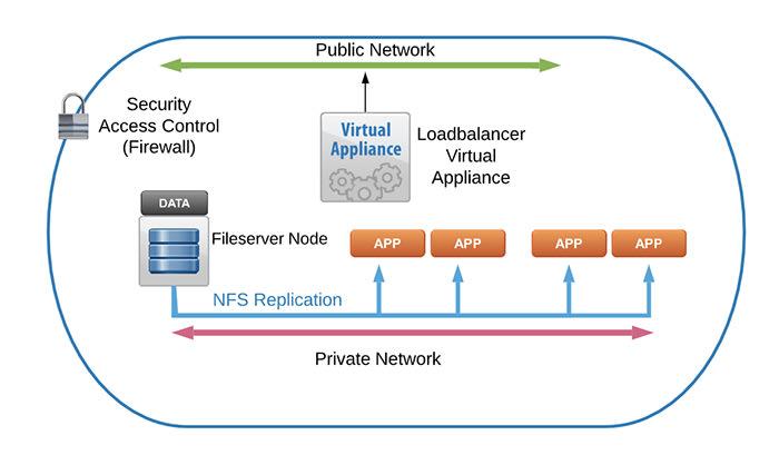 How cloud server works
