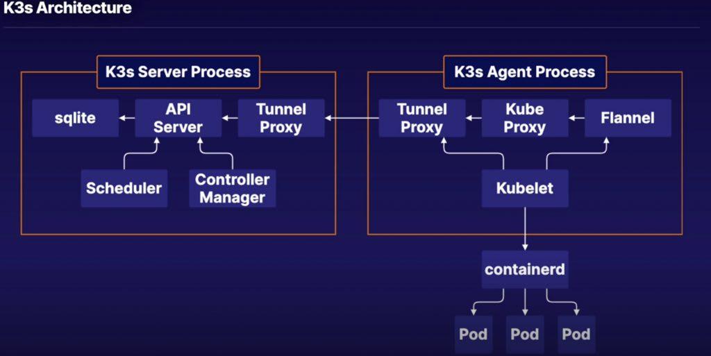 K3s Architecture