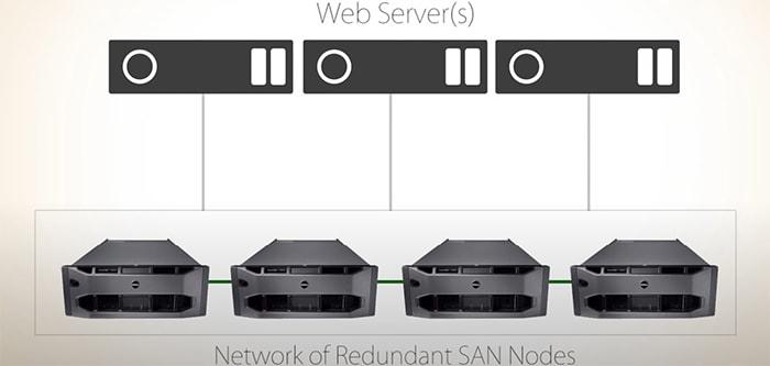 Diagram of SAN Storage