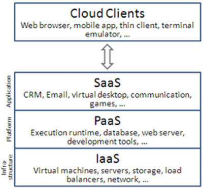 The 3 layers of public clouds: SaaS, PaaS, and IaaS.