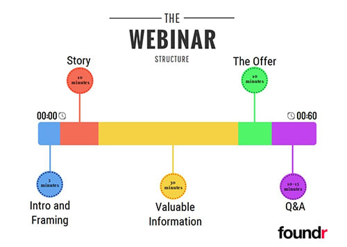 The hour webinar structure for webinar marketing