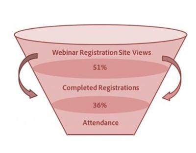 The webinar marketing funnel