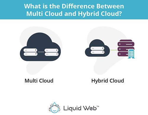 What is the difference between multi cloud and hybrid cloud?