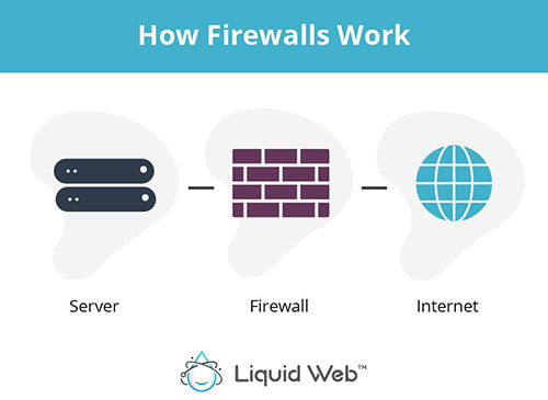 A firewall monitors all data traffic to allow good data and block bad data based on preset rules using one or any combination of Packet Filtering, Stateful Inspection, and/or Proxy Service.