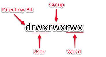 d = directory bit, rwx = user, rwx = group, rwx = world