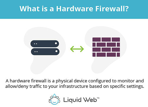 A hardware firewall is a physical device configured to monitor and allow/deny traffic to your infrastructure based on specific settings.