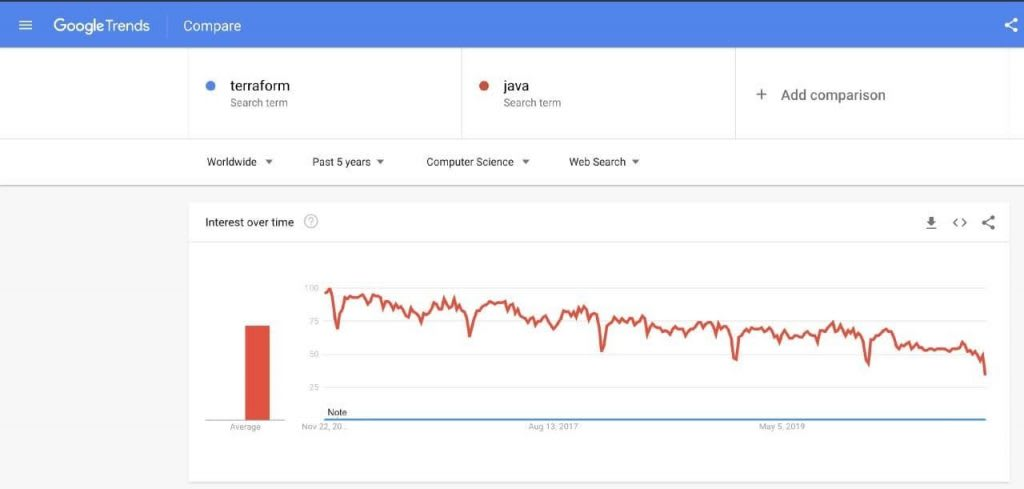 Google Trends interface for Java and Terraform