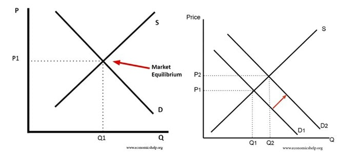 demand and supply for product pricing