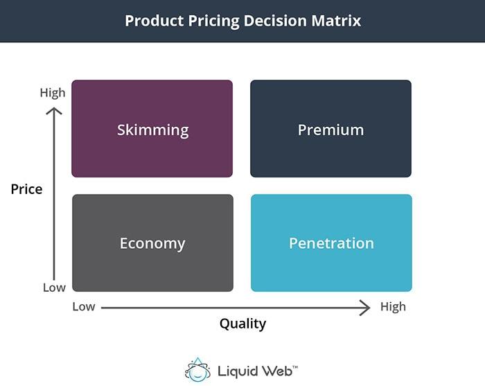 product decision pricing matrix
