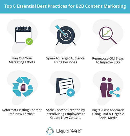 The top 6 B2B content marketing best practices are planning, targeting, repurposing, expanding, increasing, and promoting content.