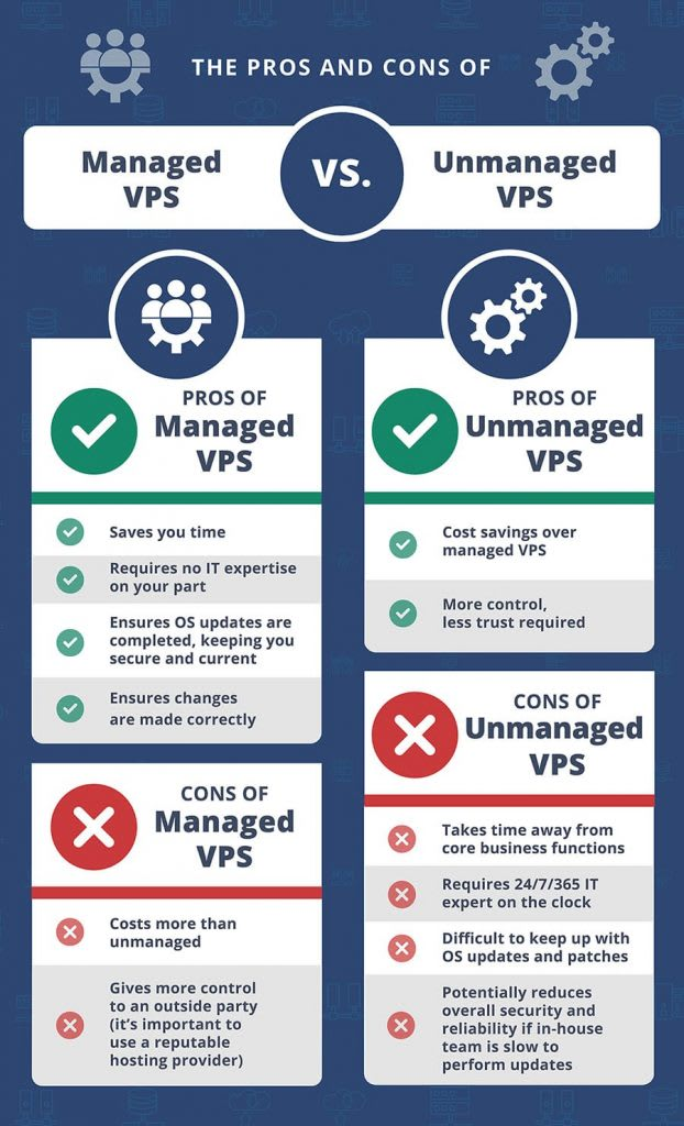 Managed vs. Unmanaged VPS