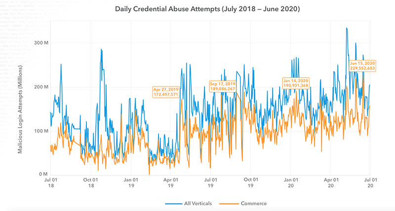Malicious login attempts in millions by Akamai July 2018 - June 2020