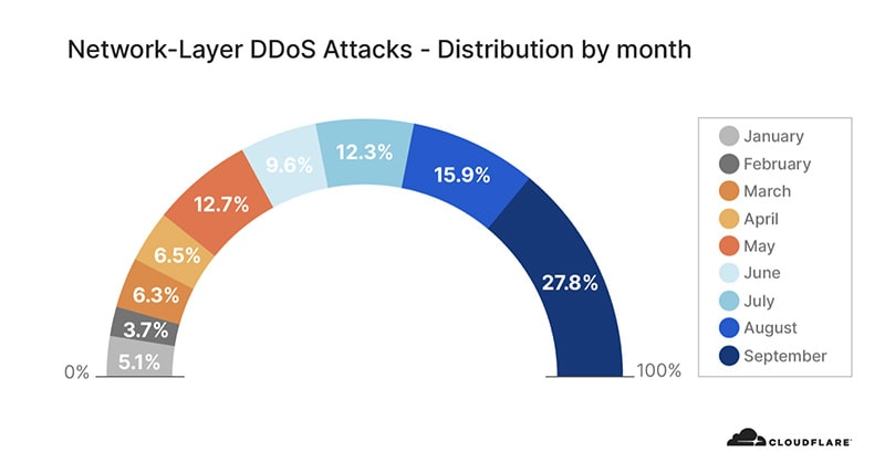 Network-layer DDoS attacks distribution by month by Cloudflare