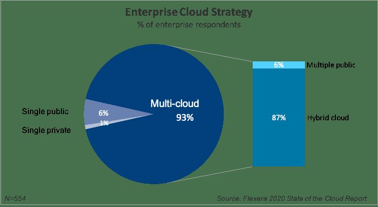 Enterprise cloud strategy Flexera report 2020