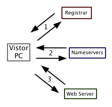Illustrated DNS Lookup Process