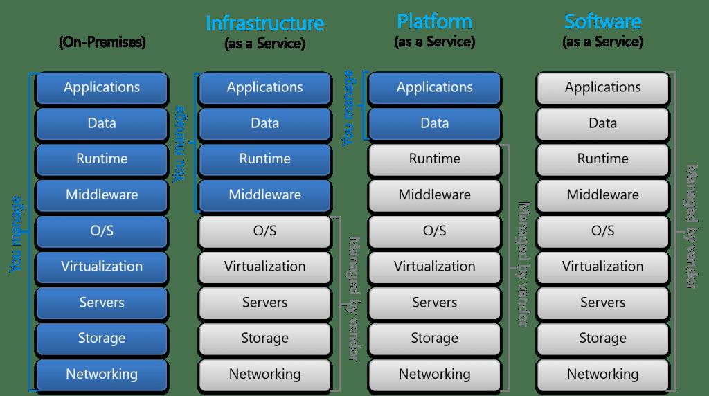 IaaS PaaS SaaS cloud-service-models compaired