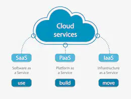 IaaS PaaS SaaS cloud-services