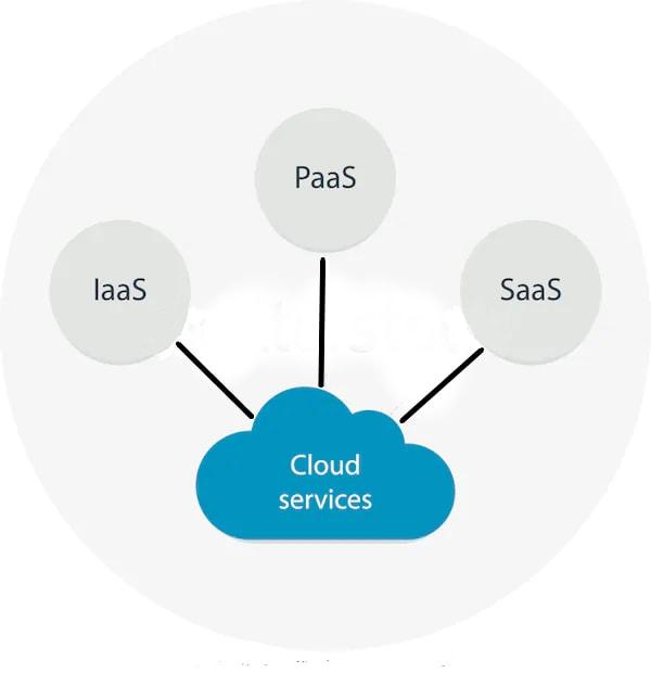 cloud-services 2