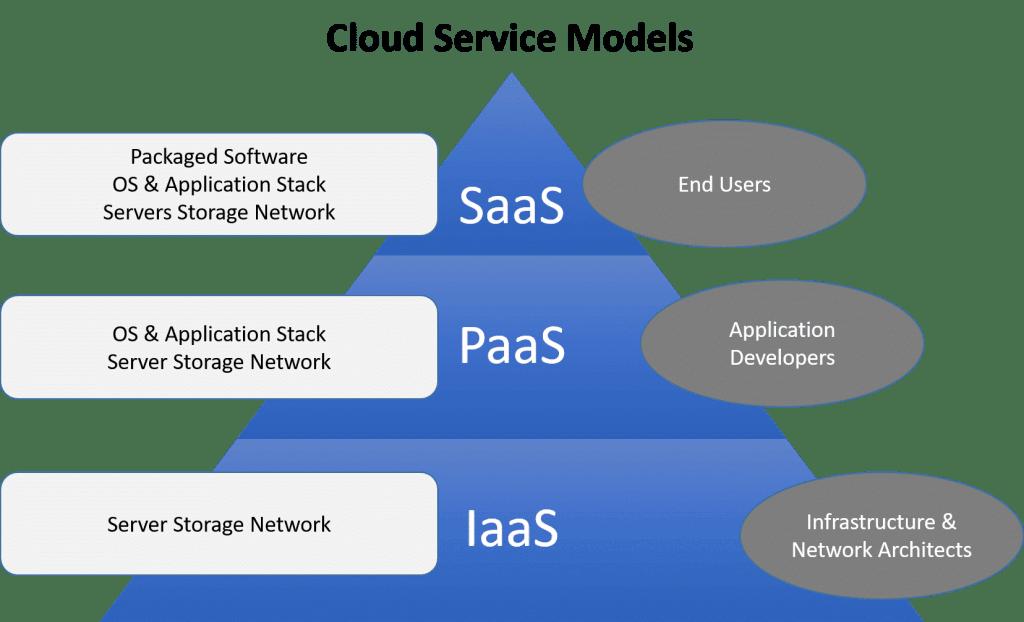 IaaS PaaS SaaS cloud service models2