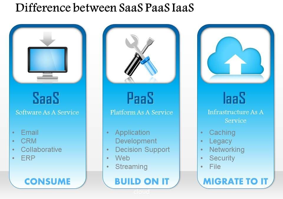 SaaS PaaS IaaS Differences