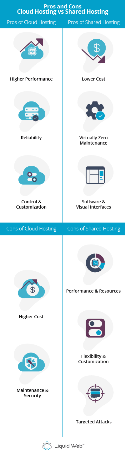 The pros of cloud hosting are a higher performance, reliability, and more control and customization, while the cons are higher cost, and the client is in charge of maintenance and security. The pros of shared hosting are lower cost, virtually zero maintenance, and user-friendly software and visual interfaces, while the cons are lower performance and resources, less flexibility and customization, and can be susceptible to targeted attacks.