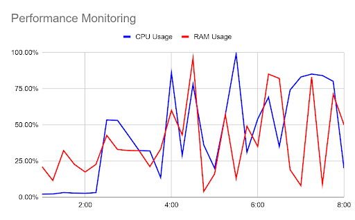 Time Series Database 2