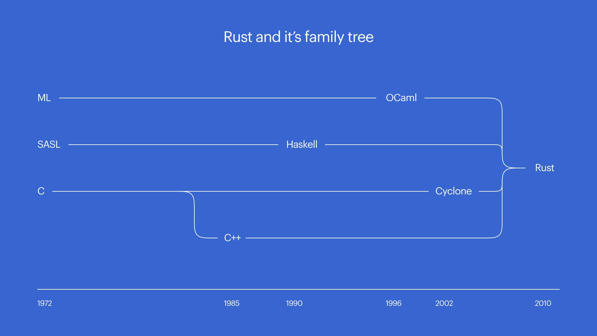 rust programming language 9