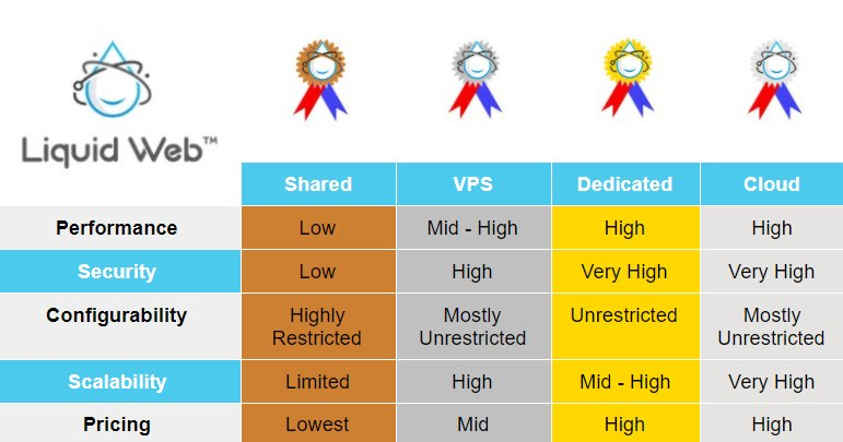 A complete overview and comparison between shared hosting vs VPS vs Dedicated vs Cloud Hosting.