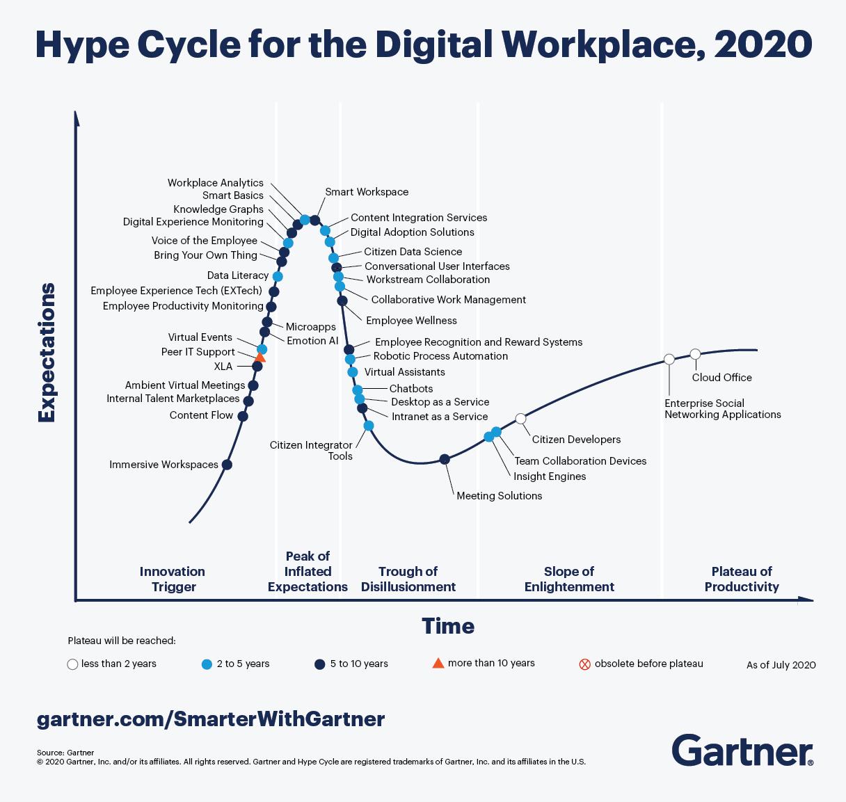 DaaS Hype Cycle