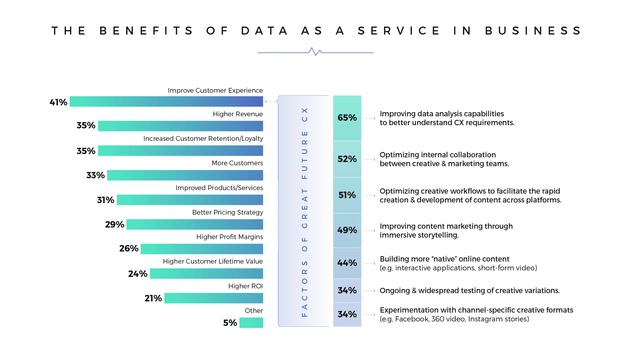 DaaS Benefits