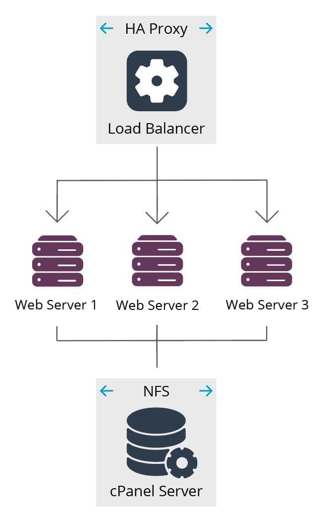 cloud server configuration