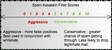 Spam Assassin Spam Filter Score