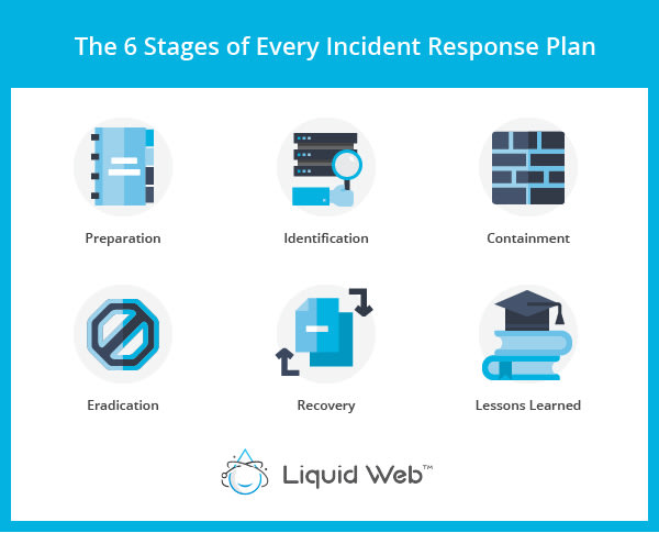 6 Stages of Every Incident Response Plan are preparation, identification, containment, eradication, recovery, and lessons learned.