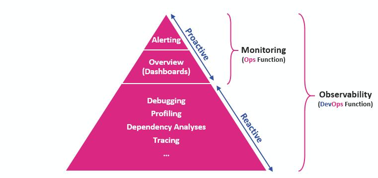 observability pyramid